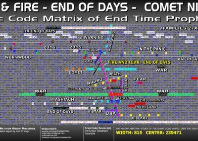 fear_fire_end_of_days_comet_nibiru