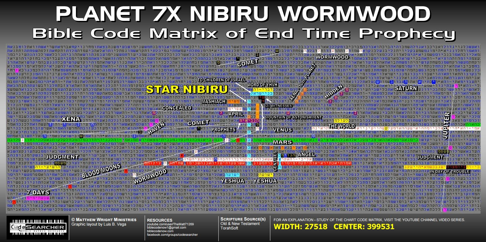 About >> Nibiru | The Bible Codes App