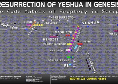 resurrection_yeshua_genesis