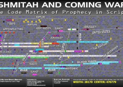 shemitah_coming_war