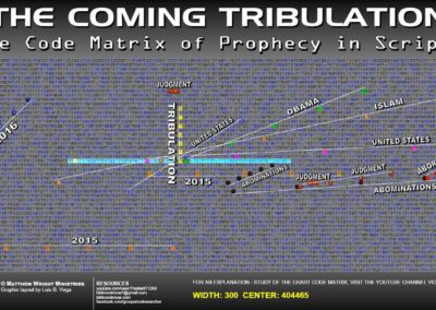 the_coming_tribulation